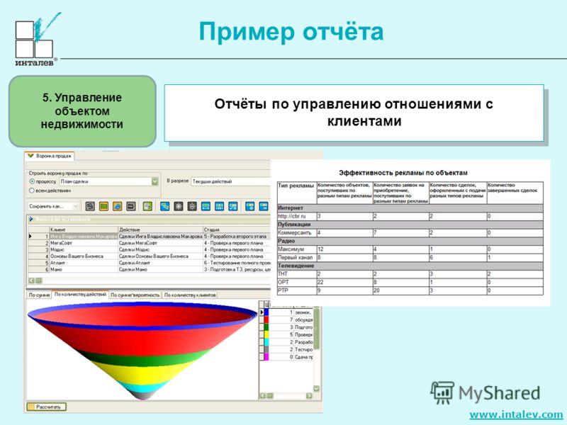 www.intalev.com Пример отчёта Отчёты по управлению отношениями с клиентами 5. Управление объектом недвижимости