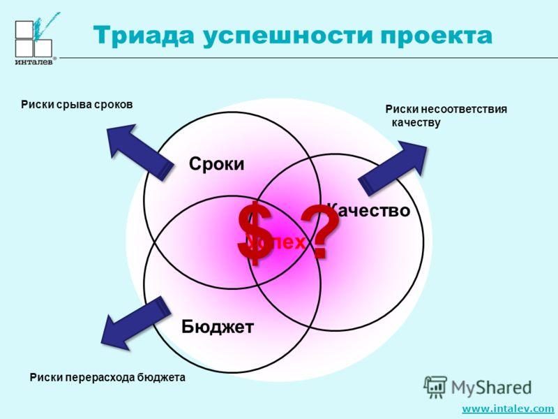 www.intalev.com Триада успешности проекта Успех Сроки Бюджет Качество Риски несоответствия качеству Риски срыва сроков Риски перерасхода бюджета $ ?