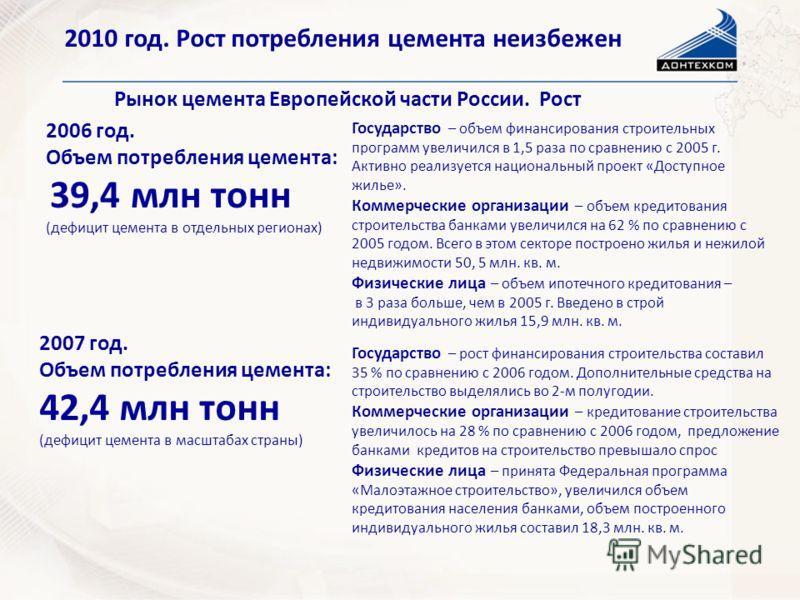 2010 год. Рост потребления цемента неизбежен Рынок цемента Европейской части России. Рост 2006 год. Объем потребления цемента: 39,4 млн тонн (дефицит цемента в отдельных регионах) 2007 год. Объем потребления цемента: 42,4 млн тонн (дефицит цемента в