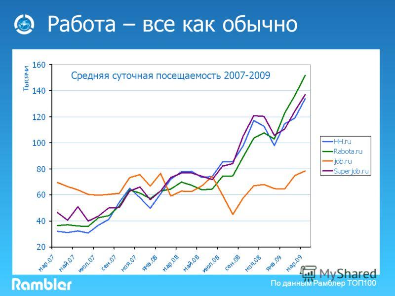 Работа – все как обычно По данным Рамблер ТОП100 Средняя суточная посещаемость 2007-2009