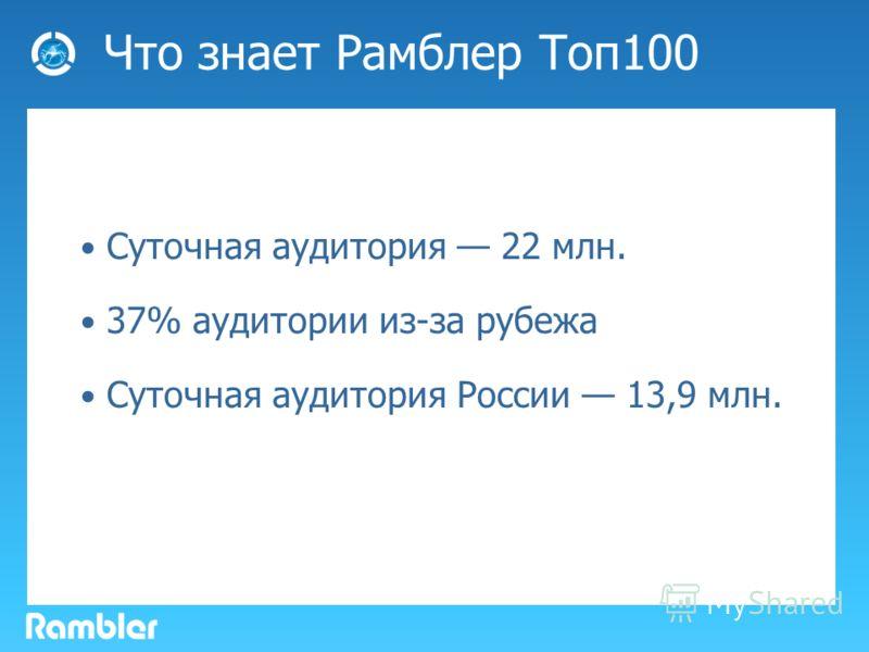 Что знает Рамблер Toп 100 Суточная аудитория 22 млн. 37% аудитории из-за рубежа Суточная аудитория России 13,9 млн.
