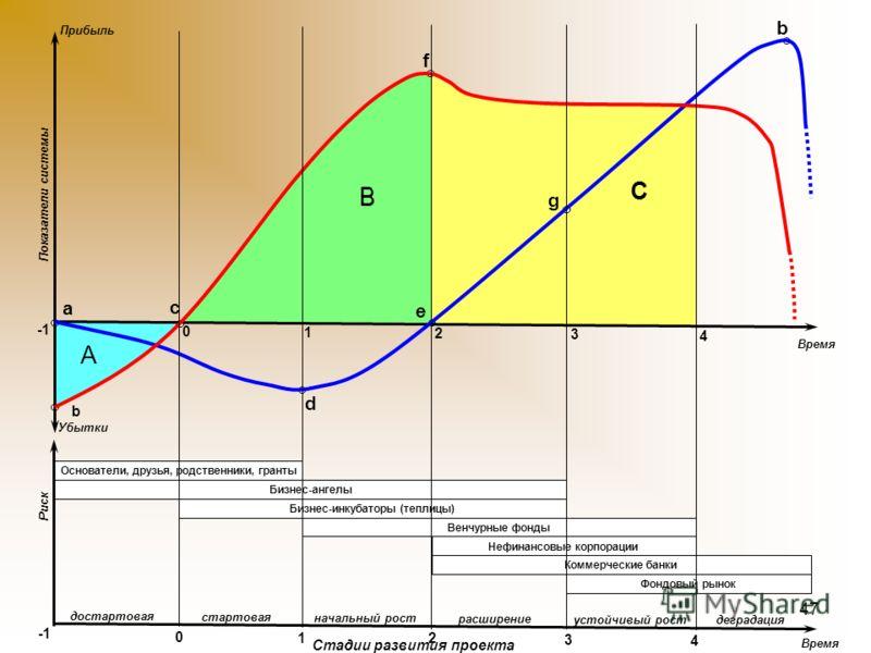 46 В каждом периоде используются свои инвесторы Q t Системный подход. Жизненный цикл. 1 2 3 2 - «детство 4 1 –латентный период 3 - «зрелость 4 - деградация
