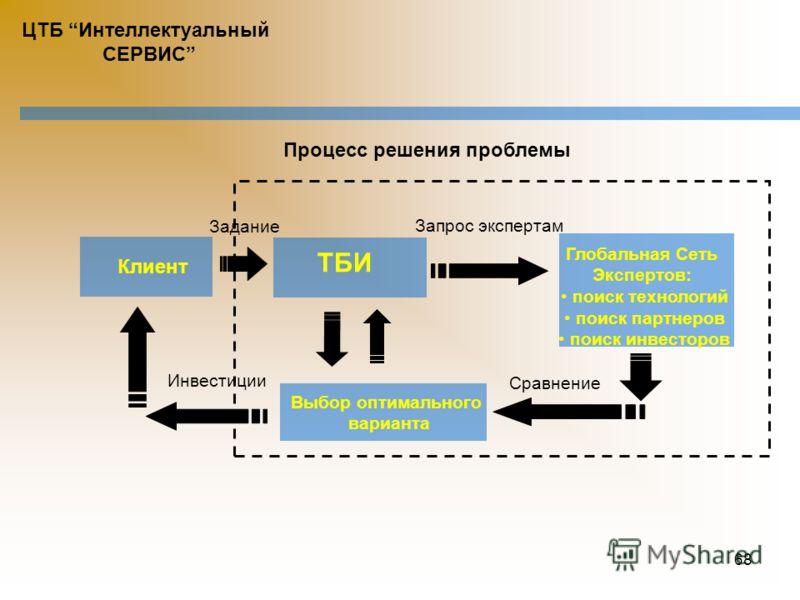 67 Содействие международному сотрудничеству продвижение инвестиционных проектов на зарубежные рынки технологического бизнеса подготовка аналитических обзоров инвестиционной привлекательности субъектов Украины для зарубежных инвесторов анализ инвестиц