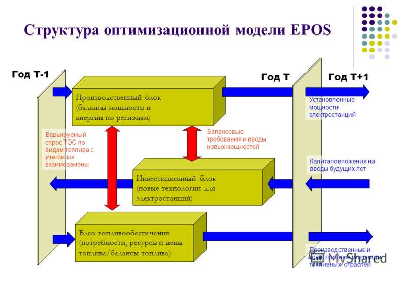 Структура оптимизационной модели EPOS Производственный блок (балансы мощности и энергии по регионам) Инвестиционный блок (новые технологии для электростанций) Блок топливообеспечения (потребности, ресурсы и цены топлива/балансы топлива) Балансовые тр