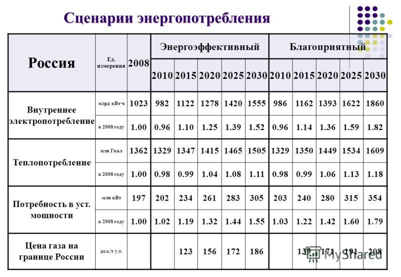 Сценарии энергопотребления Россия Ед. измерения 2008 ЭнергоэффективныйБлагоприятный 2010201520202025203020102015202020252030 Внутреннее электропотребление млрд кВт·ч 102398211221278142015559861162139316221860 к 2008 году 1.000.961.101.251.391.520.961