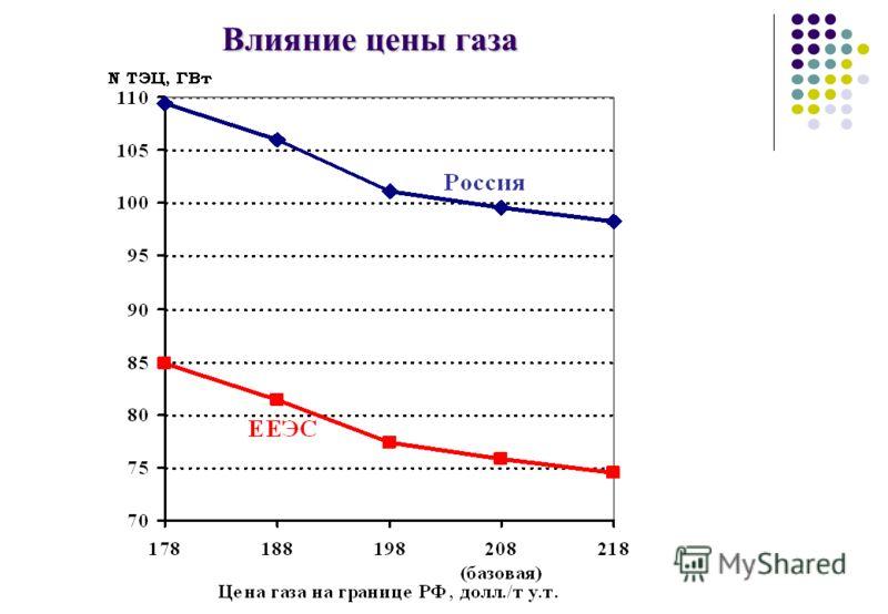 Влияние цены газа