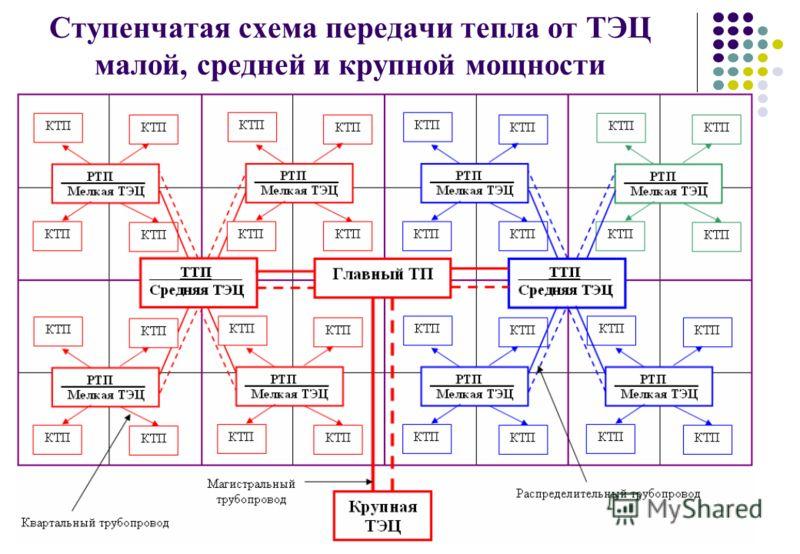 Ступенчатая схема передачи тепла от ТЭЦ малой, средней и крупной мощности