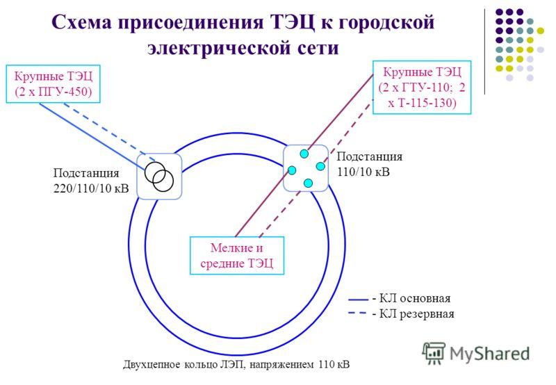 Схема присоединения ТЭЦ к городской электрической сети Двухцепное кольцо ЛЭП, напряжением 110 кВ - КЛ основная - КЛ резервная Крупные ТЭЦ (2 х ГТУ-110; 2 х Т-115-130) Мелкие и средние ТЭЦ Крупные ТЭЦ (2 х ПГУ-450) Подстанция 220/110/10 кВ Подстанция