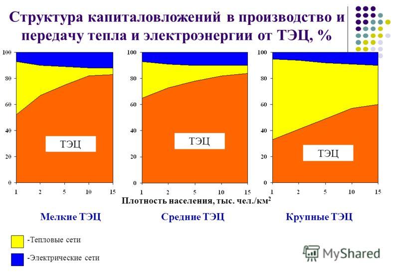Структура капиталовложений в производство и передачу тепла и электроэнергии от ТЭЦ, % Мелкие ТЭЦ Средние ТЭЦ Крупные ТЭЦ ТЭЦ -Тепловые сети -Электрические сети ТЭЦ Плотность населения, тыс. чел./км 2