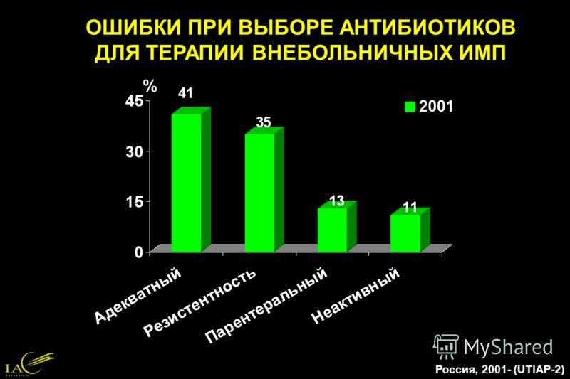 ОШИБКИ ПРИ ВЫБОРЕ АНТИБИОТИКОВ ДЛЯ ТЕРАПИИ ВНЕБОЛЬНИЧНЫХ ИМП Россия, 2001- (UTIAP-2) %