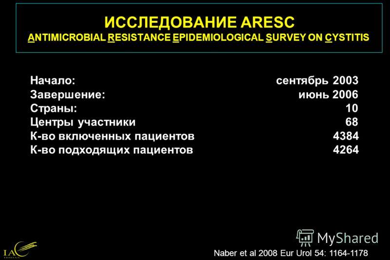 ИССЛЕДОВАНИЕ ARESC ANTIMICROBIAL RESISTANCE EPIDEMIOLOGICAL SURVEY ON CYSTITIS Naber et al 2008 Eur Urol 54: 1164-1178 Начало: сентябрь 2003 Завершение: июнь 2006 Страны: 10 Центры участники 68 К-во включенных пациентов 4384 К-во подходящих пациентов