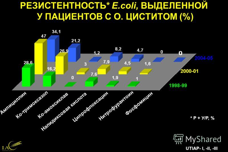 РЕЗИСТЕНТНОСТЬ* E.coli, ВЫДЕЛЕННОЙ У ПАЦИЕНТОВ С О. ЦИСТИТОМ (%) Ампициллин Налидиксовая кислота Ко-амоксиклав Нитрофурантоин Ципрофлоксацин Ко-тримоксазол UTIAP- I, -II, -III 1998-99 2000-01 2004-05 * Р + У/Р, % Фосфомицин