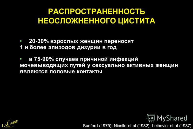 20-30% взрослых женщин переносят 1 и более эпизодов дизурии в год в 75-90% случаев причиной инфекций мочевыводящих путей у сексуально активных женщин являются половые контакты РАСПРОСТРАНЕННОСТЬ НЕОСЛОЖНЕННОГО ЦИСТИТА Sunford (1975); Nicolle et al (1