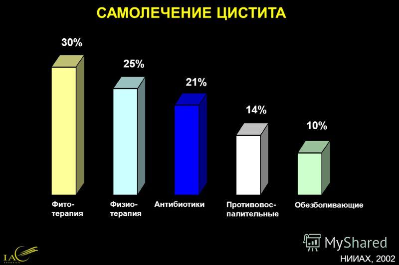 САМОЛЕЧЕНИЕ ЦИСТИТА 10% 30% 25% 21% 14% Фито- терапия Физио- терапия Антибиотики Противовос- палительные Обезболивающие НИИАХ, 2002