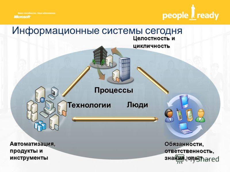 Автоматизация, продукты и инструменты Целостность и цикличность Обязанности, ответственность, знания, опыт … Процессы Люди Технологии Информационные системы сегодня