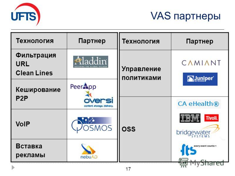 VAS партнеры ТехнологияПартнер Фильтрация URL Clean Lines Кеширование P2P VoIP Вставка рекламы 17 ТехнологияПартнер Управление политиками OSS