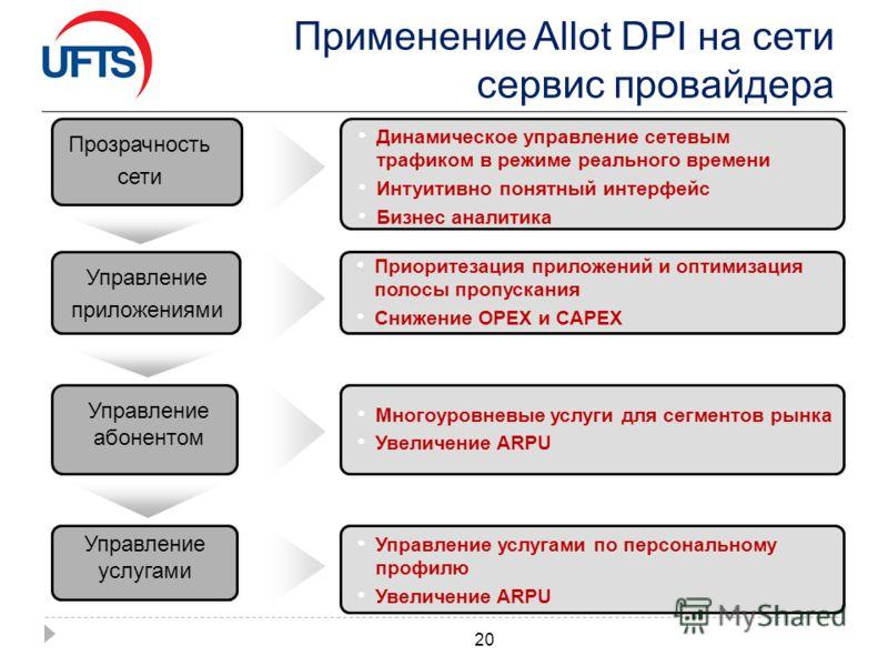 Применение Allot DPI на сети сервис провайдера 20 Прозрачность сети Динамическое управление сетевым трафиком в режиме реального времени Интуитивно понятный интерфейс Бизнес аналитика Управление приложениями Приоритезация приложений и оптимизация поло