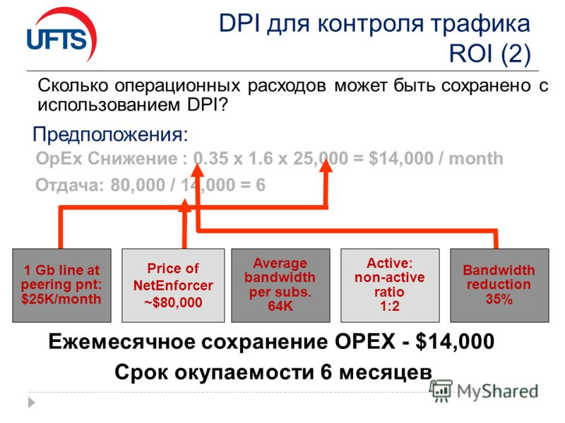 DPI для контроля трафика ROI (2) Предположения: Average bandwidth per subs. 64K Отдача: 80,000 / 14,000 = 6 Срок окупаемости 6 месяцев Сколько операционных расходов может быть сохранено с использованием DPI? Price of NetEnforcer ~$80,000 Active: non-