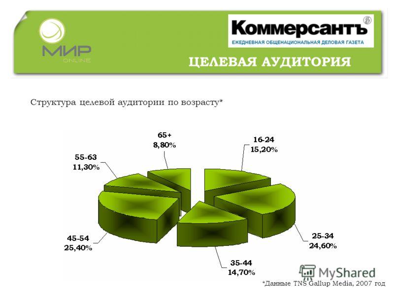 ЦЕЛЕВАЯ АУДИТОРИЯ Структура целевой аудитории по возрасту* *Данные TNS Gallup Media, 2007 год
