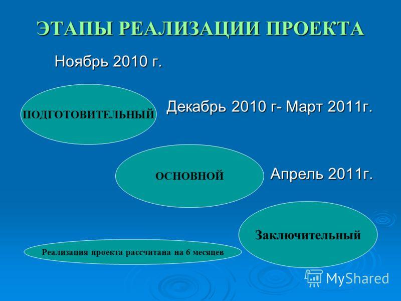 ЭТАПЫ РЕАЛИЗАЦИИ ПРОЕКТА Ноябрь 2010 г. Ноябрь 2010 г. Декабрь 2010 г- Март 2011г. Декабрь 2010 г- Март 2011г. Апрель 2011г. Апрель 2011г. ПОДГОТОВИТЕЛЬНЫЙ ОСНОВНОЙ Заключительный Реализация проекта рассчитана на 6 месяцев