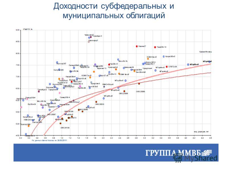 Доходности субфедеральных и муниципальных облигаций По данным Банка Москвы на 24.06.2011г.