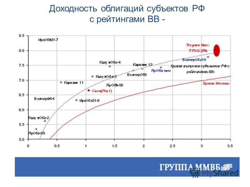 Доходность облигаций субъектов РФ с рейтингами ВВ -