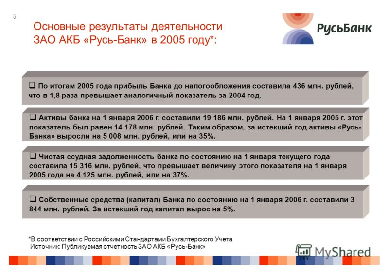 5 Основные результаты деятельности ЗАО АКБ «Русь-Банк» в 2005 году*: *В соответствии с Российскими Стандартами Бухгалтерского Учета. Источник: Публикуемая отчетность ЗАО АКБ «Русь-Банк» По итогам 2005 года прибыль Банка до налогообложения составила 4