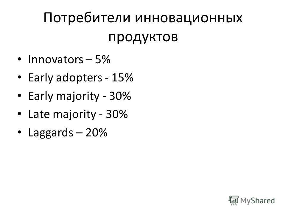 Потребители инновационных продуктов Innovators – 5% Early adopters - 15% Early majority - 30% Late majority - 30% Laggards – 20%