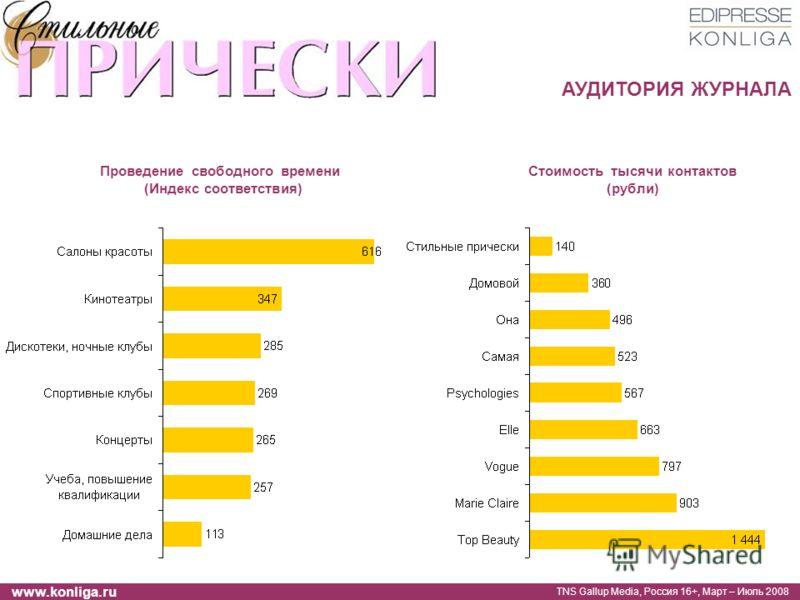 www.konliga.ru Проведение свободного времени (Индекс соответствия) TNS Gallup Media, Россия 16+, Март – Июль 2008 Стоимость тысячи контактов (рубли) АУДИТОРИЯ ЖУРНАЛА