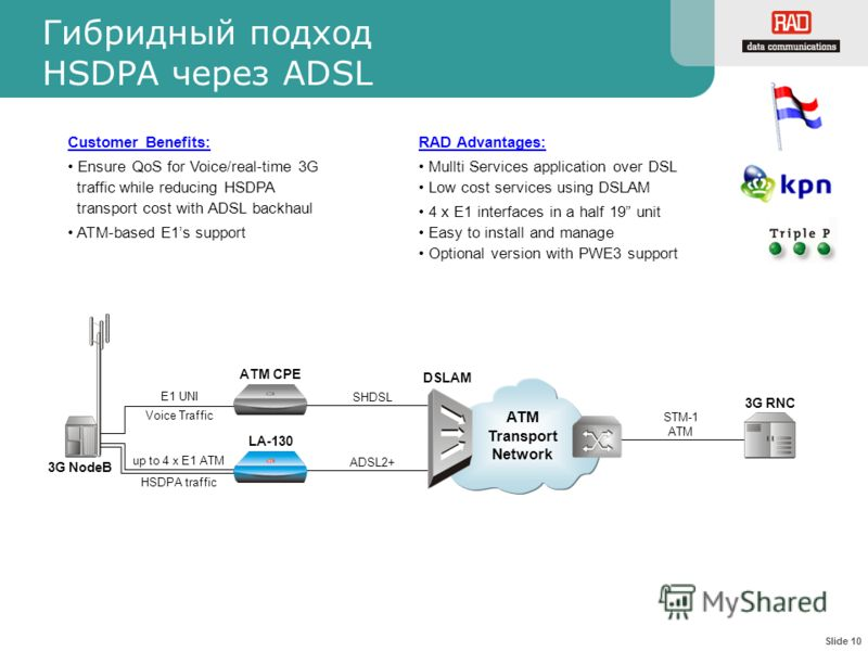 Slide 10 3G NodeB 3G RNC E1 UNI up to 4 x E1 ATM SHDSL ADSL2+ ATM CPE LA-130 ATM Transport Network DSLAM STM-1 ATM HSDPA traffic Voice Traffic Гибридный подход HSDPA через ADSL Customer Benefits: Ensure QoS for Voice/real-time 3G traffic while reduci