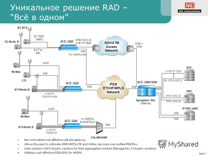Slide 7 Уникальное решение RAD –Всё в одном New innovated cost-effective cell site gateway. Allows the user to collocate GSM/UMTS/LTE and WiMax services over unified PSN flow. Joint solution with3rd party vendors for their aggregation solution (Manag