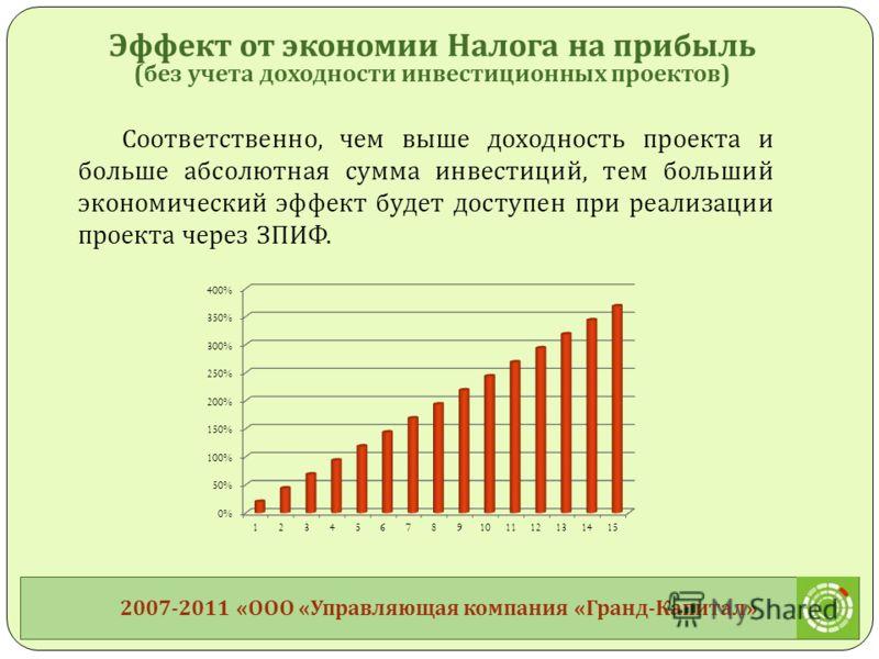 Соответственно, чем выше доходность проекта и больше абсолютная сумма инвестиций, тем больший экономический эффект будет доступен при реализации проекта через ЗПИФ. 2007-2011 « ООО « Управляющая компания « Гранд - Капитал » Эффект от экономии Налога