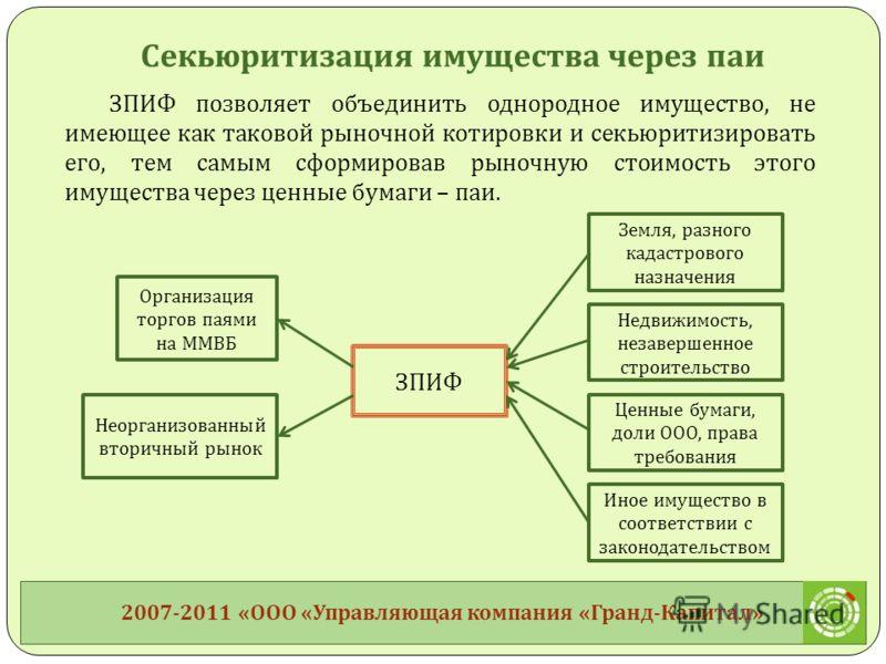 ЗПИФ позволяет объединить однородное имущество, не имеющее как таковой рыночной котировки и секьюритизировать его, тем самым сформировав рыночную стоимость этого имущества через ценные бумаги – паи. ЗПИФ Земля, разного кадастрового назначения Организ