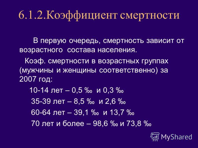 6.1.2.Коэффициент смертности В первую очередь, смертность зависит от возрастного состава населения. Коэф. смертности в возрастных группах (мужчины и женщины соответственно) за 2007 год: 10-14 лет – 0,5 и 0,3 35-39 лет – 8,5 и 2,6 60-64 лет – 39,1 и 1