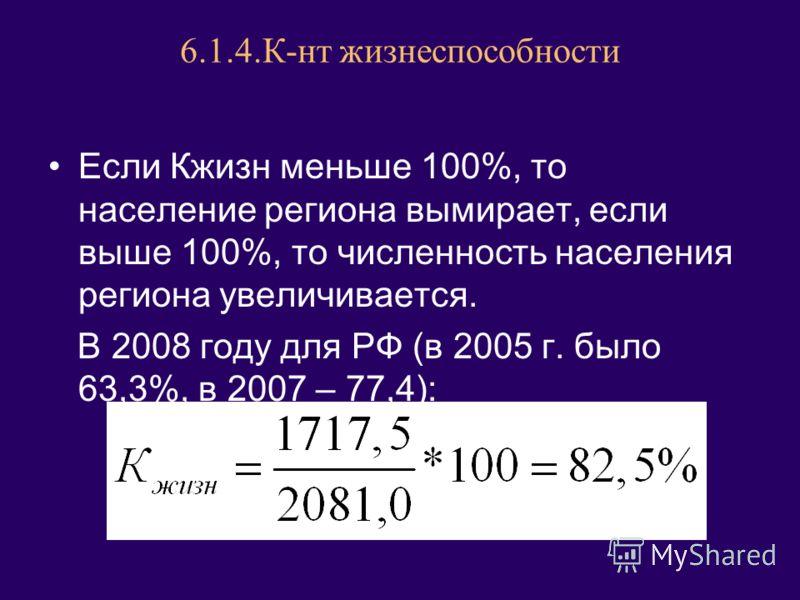 6.1.4.К-нт жизнеспособности Если Кжизн меньше 100%, то население региона вымирает, если выше 100%, то численность населения региона увеличивается. В 2008 году для РФ (в 2005 г. было 63,3%, в 2007 – 77,4):