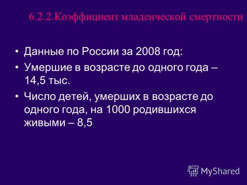 6.2.2.Коэффициент младенческой смертности Данные по России за 2008 год: Умершие в возрасте до одного года – 14,5 тыс. Число детей, умерших в возрасте до одного года, на 1000 родившихся живыми – 8,5