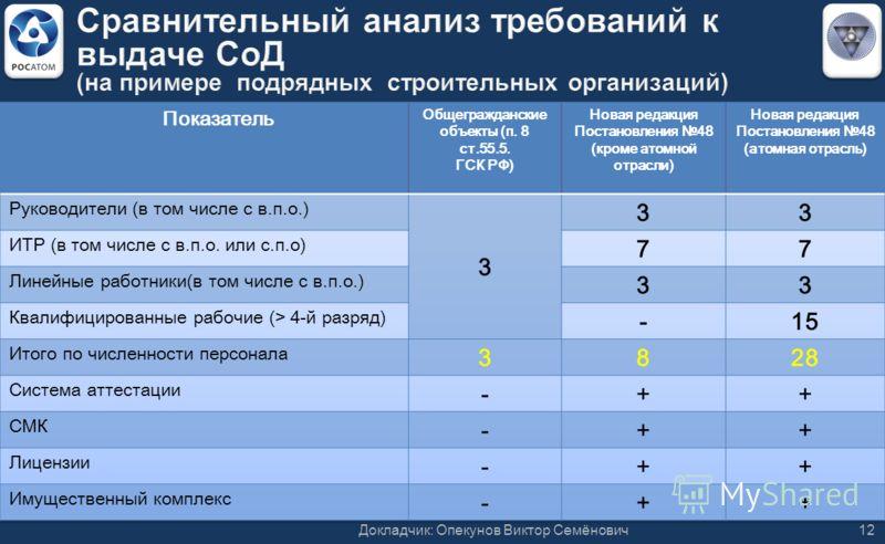 Докладчик: Опекунов Виктор Семёнович12