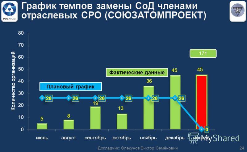 171 24Докладчик: Опекунов Виктор Семёнович Фактические данные Плановый график