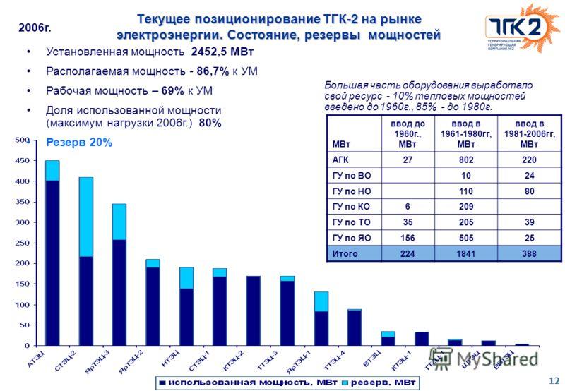 12 Текущее позиционирование ТГК-2 на рынке электроэнергии. Состояние, резервы мощностей Установленная мощность 2452,5 МВт Располагаемая мощность - 86,7% к УМ Рабочая мощность – 69% к УМ Доля использованной мощности (максимум нагрузки 2006г.) 80% Резе