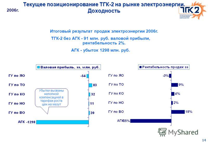 14 Текущее позиционирование ТГК-2 на рынке электроэнергии. Доходность 2006г. Убытки вызваны неполной компенсацией в тарифах роста цен на мазут Итоговый результат продаж электроэнергии 2006г. ТГК-2 без АГК - 91 млн. руб. валовой прибыли, рентабельност