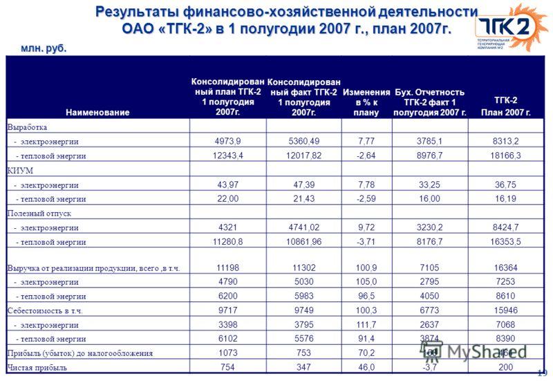 19 Результаты финансово-хозяйственной деятельности ОАО «ТГК-2» в 1 полугодии 2007 г., план 2007г. Наименование Консолидирован ный план ТГК-2 1 полугодия 2007г. Консолидирован ный факт ТГК-2 1 полугодия 2007г. Изменения в % к плану Бух. Отчетность ТГК