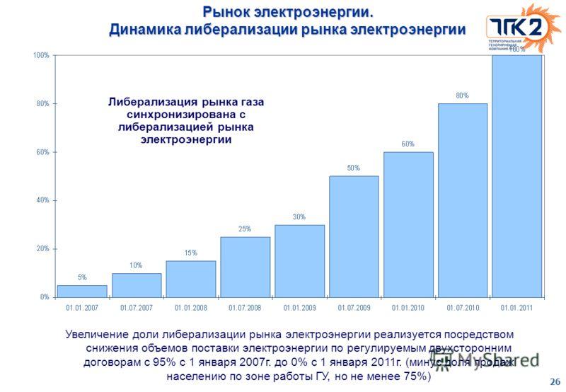 26 Рынок электроэнергии. Динамика либерализации рынка электроэнергии Увеличение доли либерализации рынка электроэнергии реализуется посредством снижения объемов поставки электроэнергии по регулируемым двухсторонним договорам с 95% с 1 января 2007г. д