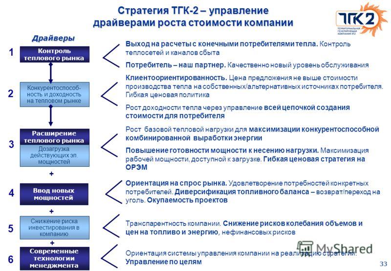 33 Стратегия ТГК-2 – управление драйверами роста стоимости компании Конкурентоспособ- ность и доходность на тепловом рынке Расширение теплового рынка Дозагрузка действующих эл. мощностей Ввод новых мощностей Снижение риска инвестирования в компанию С