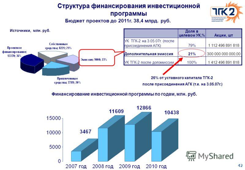 42 Структура финансирования инвестиционной программы Бюджет проектов до 2011г. 38,4 млрд. руб. Источники, млн. руб. Доля в целевом УК,%Акции, шт УК ТГК-2 на 3.05.07г. (после присоединения АГК) 79% 1 112 496 891 818 Дополнительная эмиссия21%300 000 00