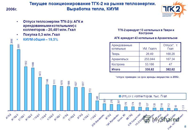 8 Текущее позиционирование ТГК-2 на рынке теплоэнергии. Выработка тепла, КИУМ Отпуск теплоэнергии ТГК-2 (с АГК и арендованными котельными) с коллекторов – 20,481 млн. Гкал Покупка 0,3 млн. Гкал КИУМ общий – 19,5% 2006г. Арендованные котельныеУМ, Гкал