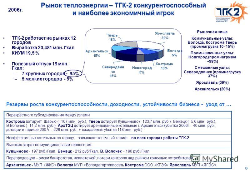 9 Рынок теплоэнергии – ТГК-2 конкурентоспособный и наиболее экономичный игрок ТГК-2 работает на рынках 12 городов Выработка 20,481 млн. Гкал КИУМ 19,5 % Полезный отпуск 19 млн. Гкал: –7 крупных городов - 95% –5 мелких городов - 5% Рыночная ниша Комму