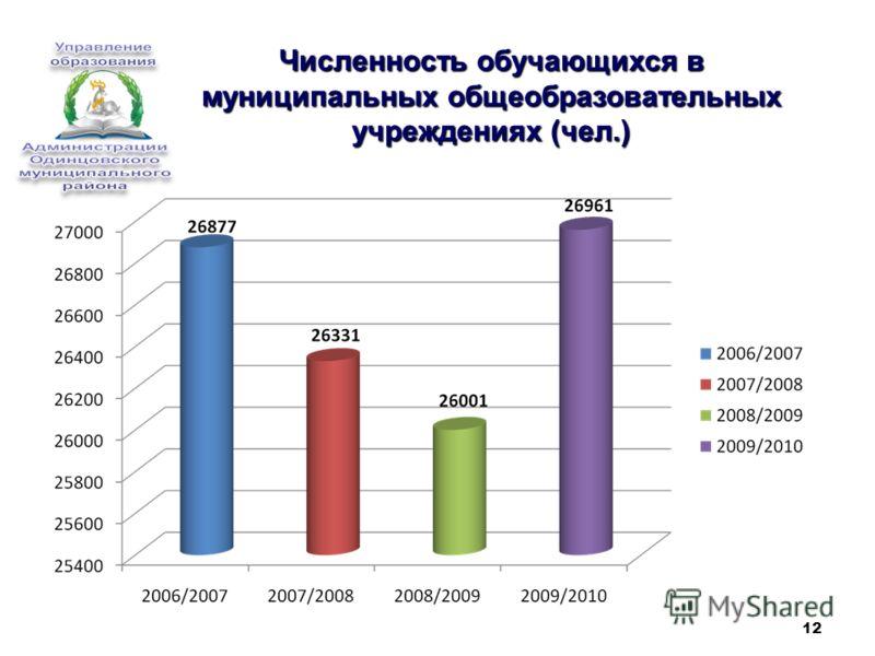 12 Численность обучающихся в муниципальных общеобразовательных учреждениях (чел.)