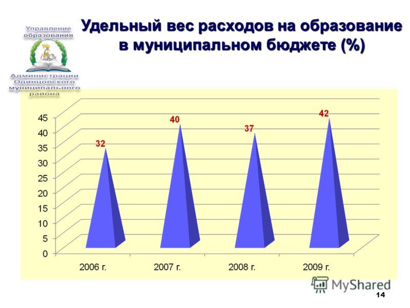 14 Удельный вес расходов на образование в муниципальном бюджете (%)