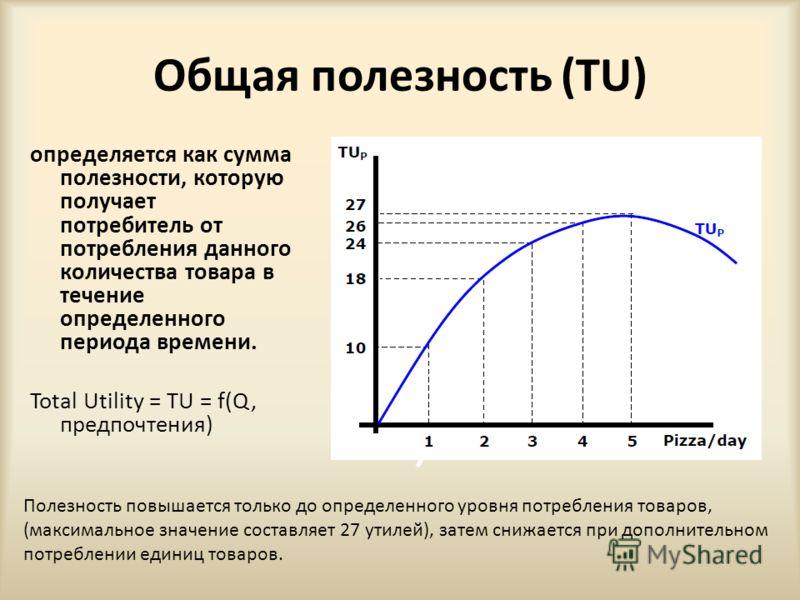 Общая полезность (TU) определяется как сумма полезности, которую получает потребитель от потребления данного количества товара в течение определенного периода времени. Total Utility = TU = f(Q, предпочтения) Полезность повышается только до определенн