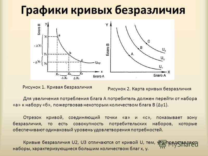 Графики кривых безразличия Рисунок 1. Кривая безразличия Рисунок 2. Карта кривых безразличия Для увеличения потребления блага А потребитель должен перейти от набора «а» к набору «б», пожертвовав некоторым количеством блага В (у1). Отрезок кривой, сое